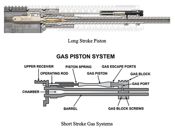 gas piston diagram to impinge or not to impinge small arms solutions llc simple engine piston diagram